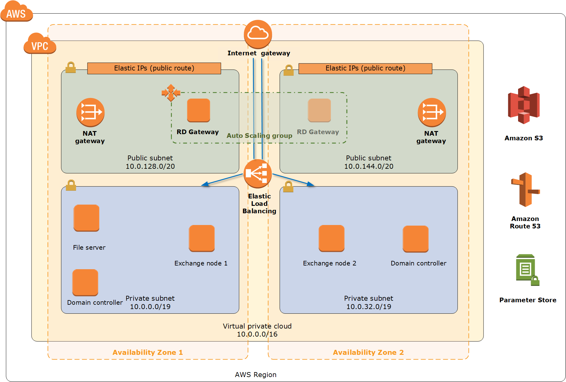 the updated exchange server on aws quickstart published!